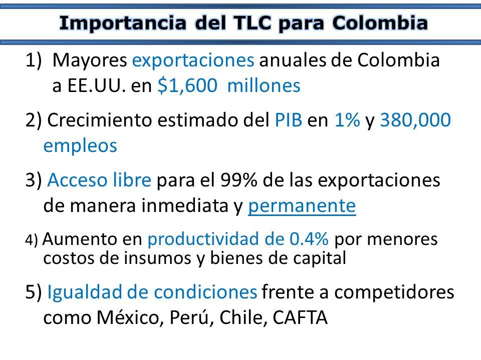 1)Mayores exportaciones anuales de Colombia a EE.UU. en $1,600 millones 2) Crecimiento estimado del PIB en 1% y 380,000 empleos 5) Igualdad de condici