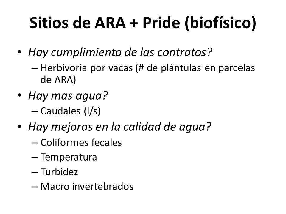 Sitios de ARA + Pride (biofísico) Hay cumplimiento de las contratos.