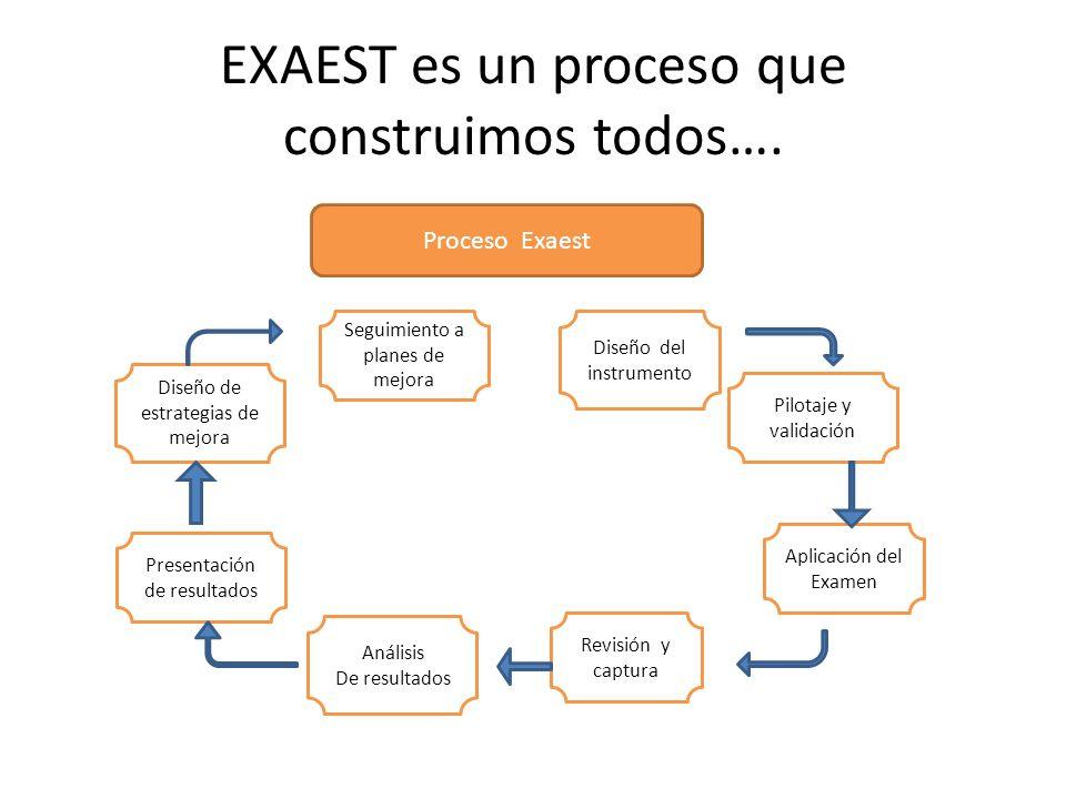 EXAEST, constituye una estrategia para… Apoyar la Reforma Educativa, evaluando los procesos, para construir mejores comunidades escolares