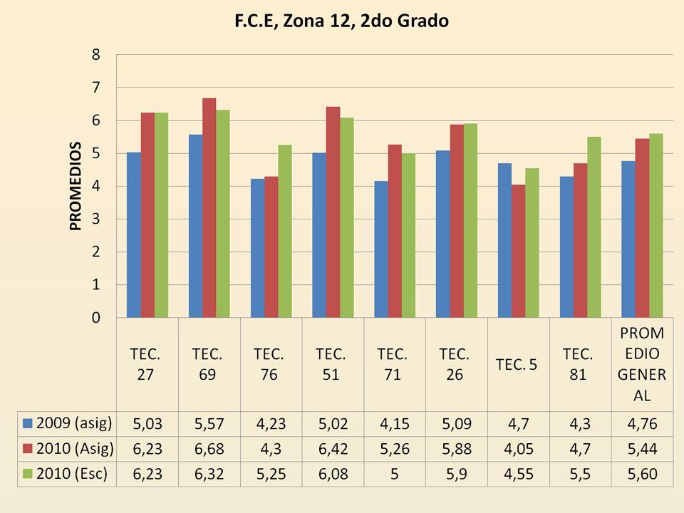 ZONA ESCUE LA 2008-2009 ASIG/ GRAD/ESC * 2009-2010: GRUPO / PROM DE ASIG POR GRADO/ GRUPO/ PROM GRADO ** 12 TEC. 27 5,03 (12o)4,62 4.726.7/6.0/6.06.23