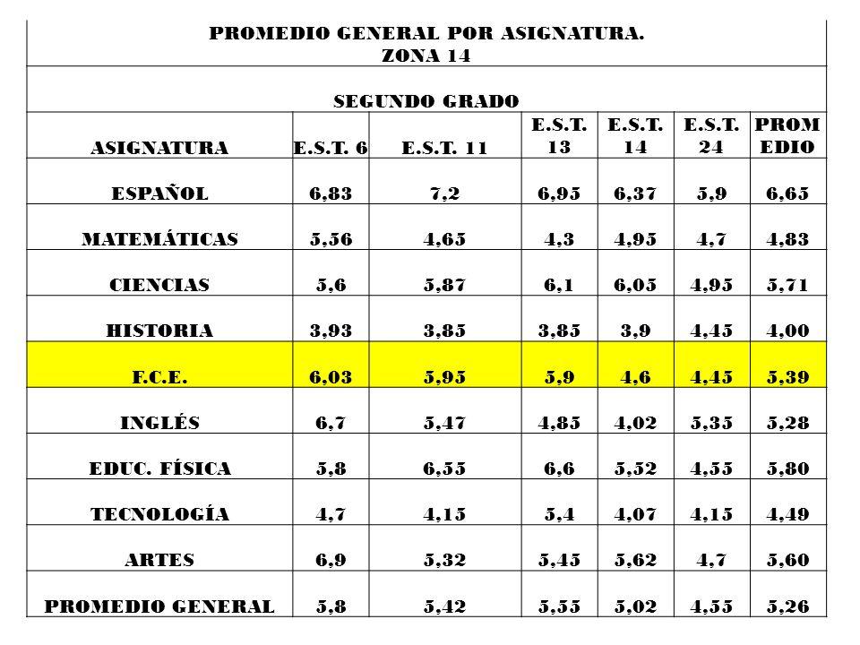 PROMEDIO GENERAL POR ASIGNATURA. ZONA 14 PRIMER GRADO ASIGNATURA E.S.T. 6E.S.T. 11 E.S.T. 13 E.S.T. 14 E.S.T. 24 PROM EDIO 5,85,154,854,255,00 ESPAÑOL