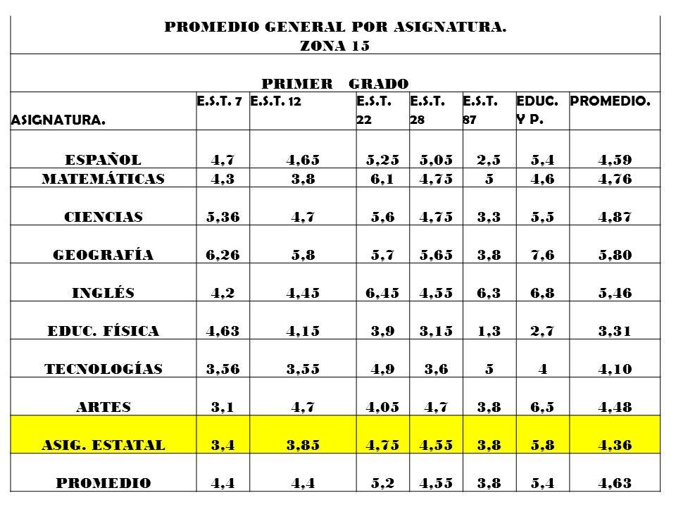 PROMEDIO GENERAL POR ASIGNATURA. ZONA 14 TERCER GRADO ASIGNATURAE.S.T. 6E.S.T. 11 E.S.T. 13 E.S.T. 14 E.S.T. 24 PROM EDIO 6,15,235,35,964,95,50 ESPAÑO