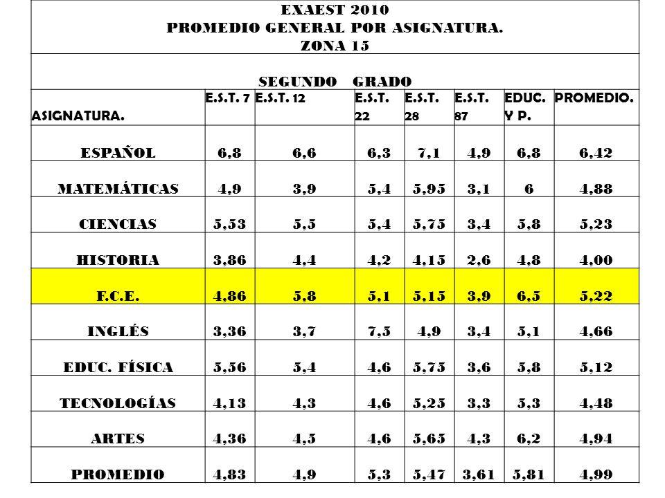 PROMEDIO GENERAL POR ASIGNATURA. ZONA 15 PRIMER GRADO E.S.T. 7E.S.T. 12E.S.T. 22 E.S.T. 28 E.S.T. 87 EDUC. Y P. PROMEDIO. ASIGNATURA. 4,74,655,255,052
