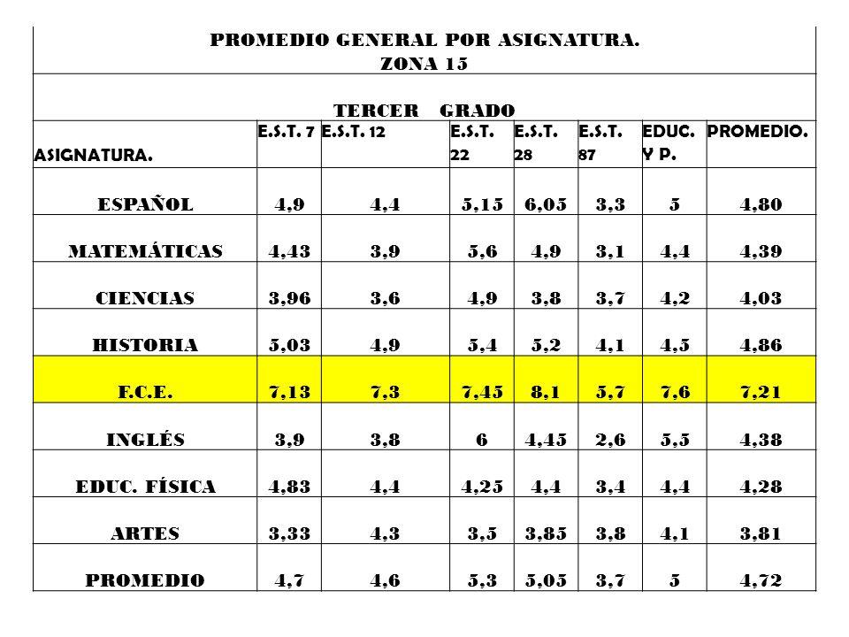 EXAEST 2010 PROMEDIO GENERAL POR ASIGNATURA. ZONA 15 SEGUNDO GRADO E.S.T. 7E.S.T. 12E.S.T. 22 E.S.T. 28 E.S.T. 87 EDUC. Y P. PROMEDIO. ASIGNATURA. 6,8