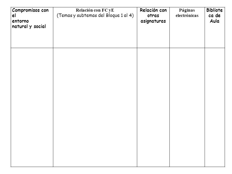 Compromisos con el entorno natural y social Relación con FC yE (Temas y subtemas del Bloque 1 al 4) Relación con otras asignaturas Páginas electrónica