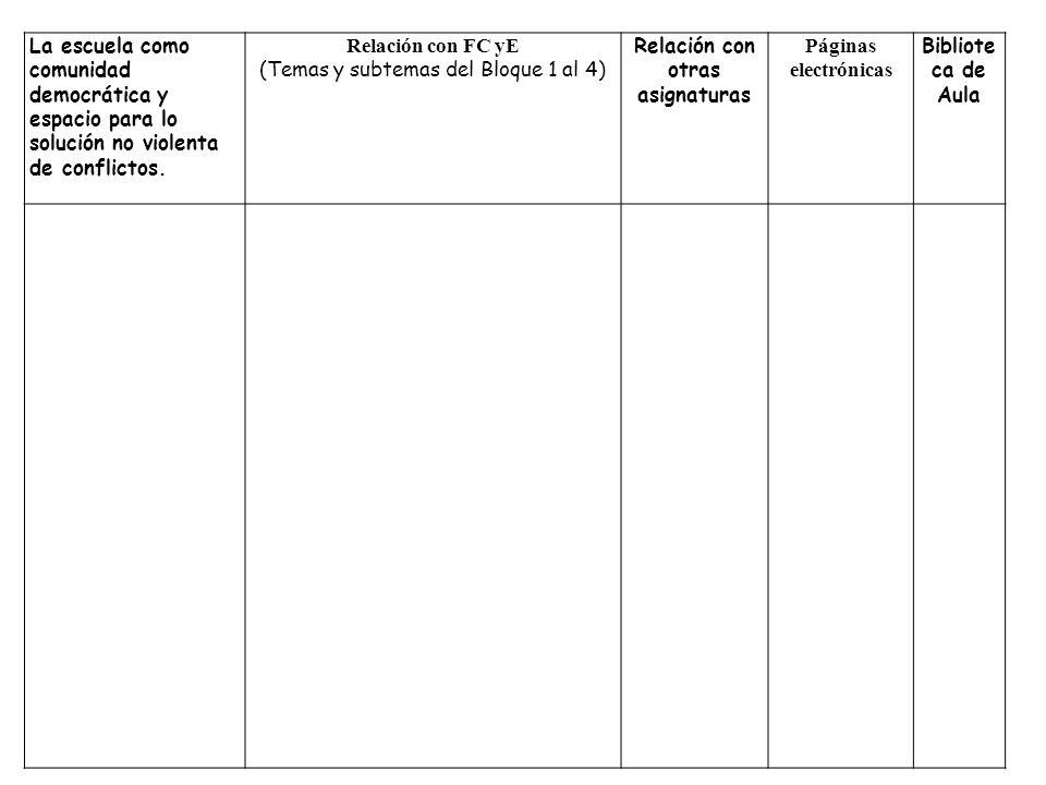 La escuela como comunidad democrática y espacio para lo solución no violenta de conflictos. Relación con FC yE (Temas y subtemas del Bloque 1 al 4) Re
