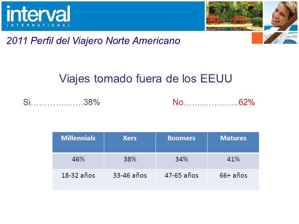 20102011 Europa61%57% Caribe46%54% Canada39% Australia & Pacific Islands34%33% Mexico28%24% Asia24%23% Interés en en visitar un lugar fuera de los EEUU Si….......................89% No…………………..11% 2011 Perfil del Viajero Norte Americano