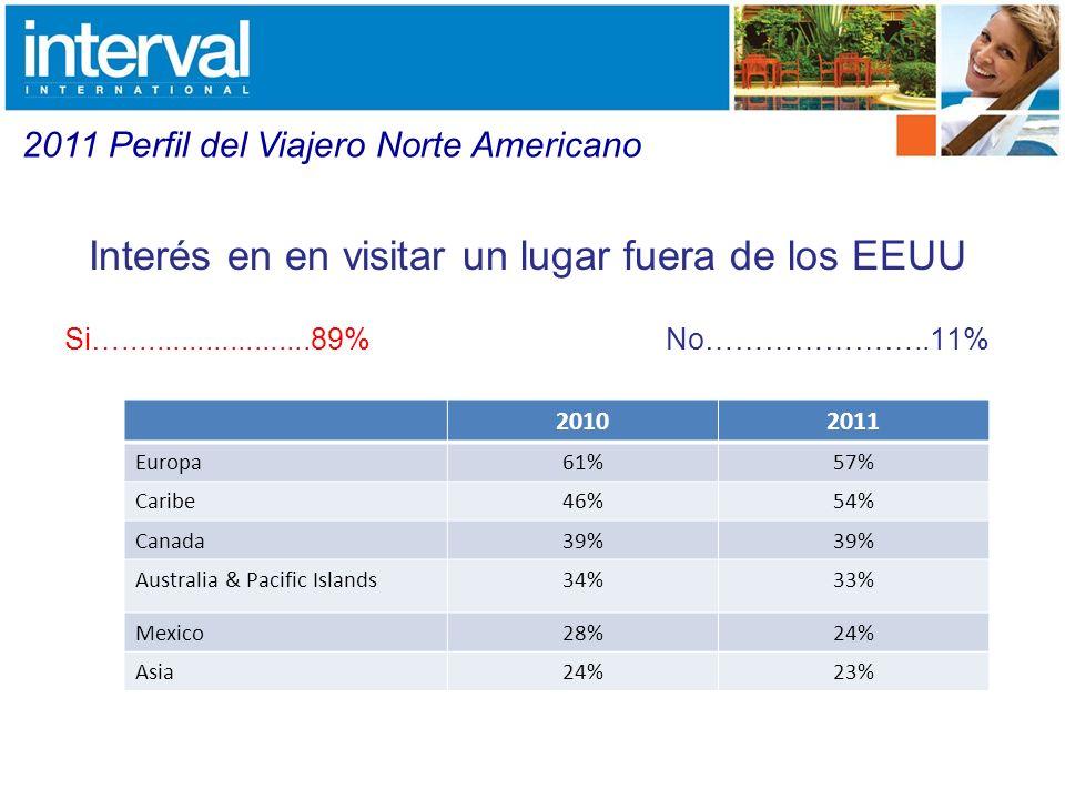 Interés de hospedarse en un complejo tipo condominio en los siguientes dos años Si…….......................50% No…………………..50% 2011 Perfil del Viajero Norte Americano Se han hospedado en un complejo turístico.