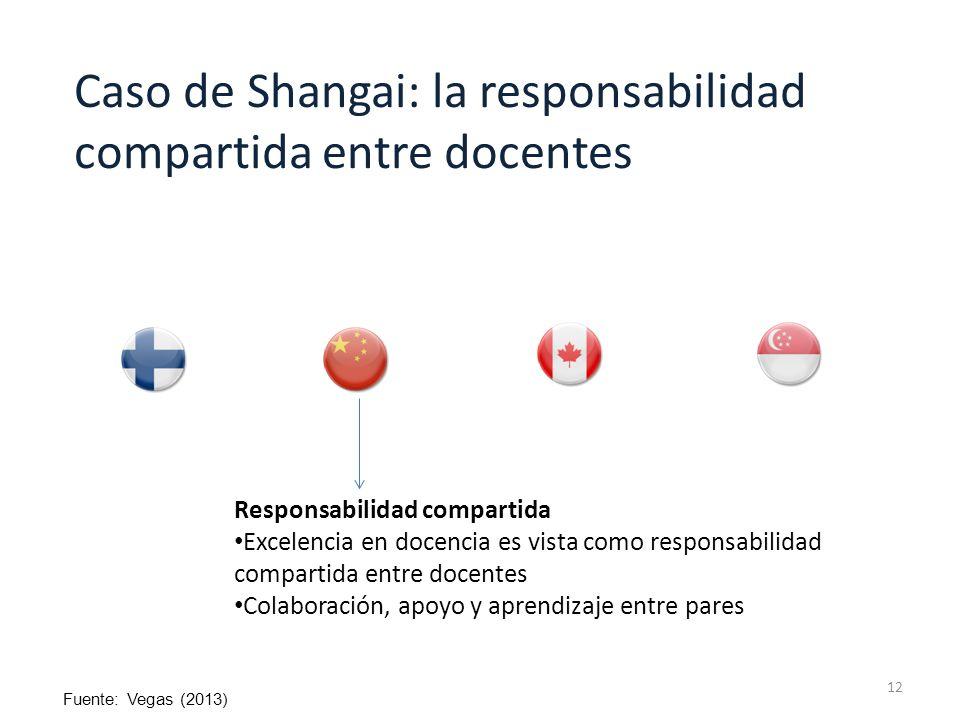 12 Responsabilidad compartida Excelencia en docencia es vista como responsabilidad compartida entre docentes Colaboración, apoyo y aprendizaje entre p
