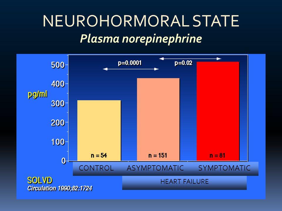 NEUROHORMORAL STATE Plasma norepinephrine CONTROLASYMPTOMATICSYMPTOMATIC HEART FAILURE