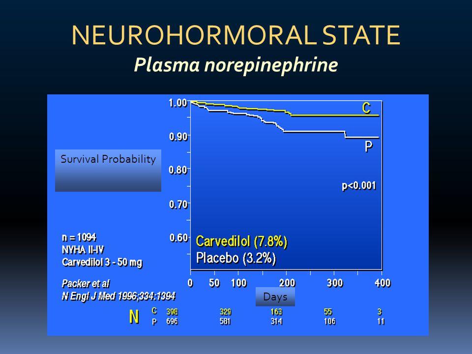 Survival Probability Days NEUROHORMORAL STATE Plasma norepinephrine
