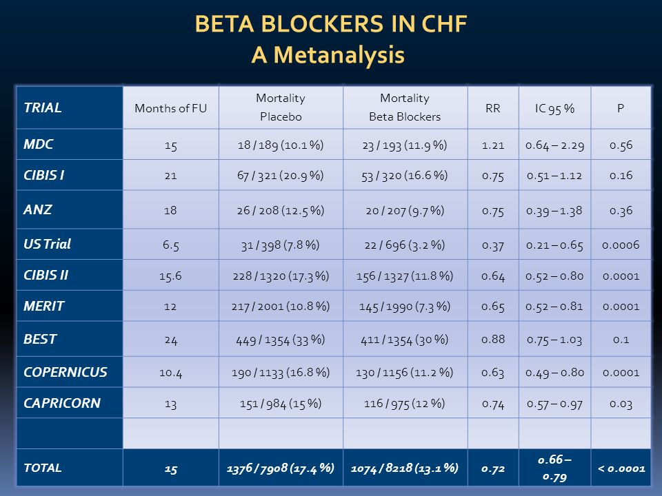 BETA BLOCKERS IN CHF A Metanalysis TRIAL Months of FU Mortality Placebo Mortality Beta Blockers RRIC 95 %P MDC 1518 / 189 (10.1 %)23 / 193 (11.9 %)1.2