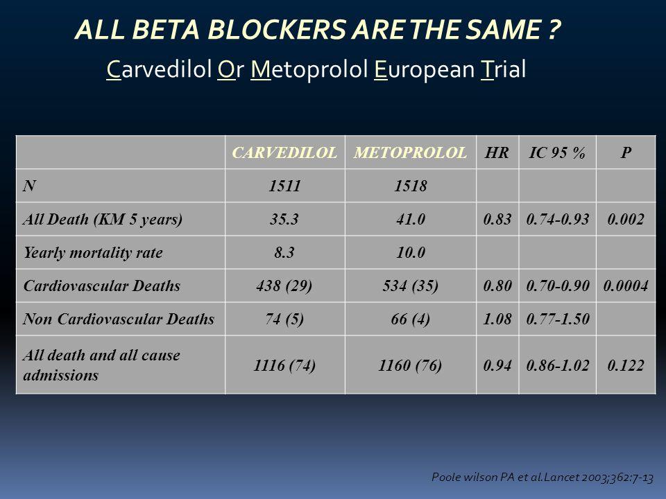 ALL BETA BLOCKERS ARE THE SAME ? Carvedilol Or Metoprolol European Trial CARVEDILOLMETOPROLOLHRIC 95 %P N15111518 All Death (KM 5 years)35.341.00.830.