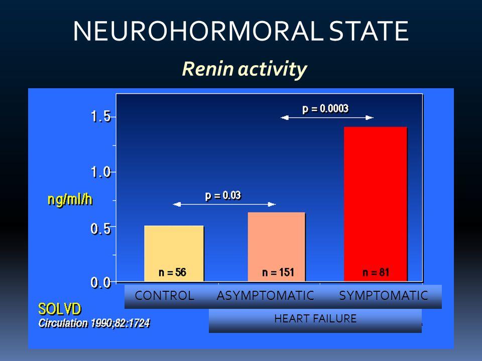 NEUROHORMORAL STATE Renin activity CONTROLASYMPTOMATICSYMPTOMATIC HEART FAILURE