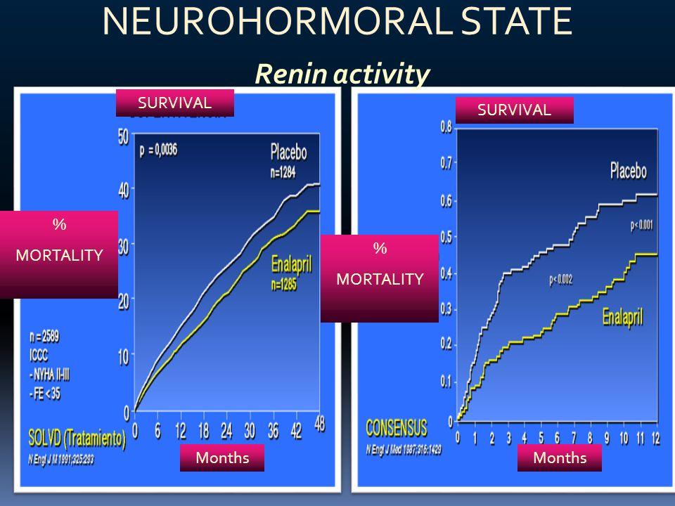 SURVIVAL % MORTALITY % MORTALITY Months NEUROHORMORAL STATE Renin activity