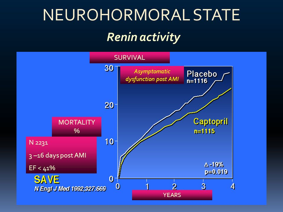 NEUROHORMORAL STATE Renin activity SURVIVAL MORTALITY % Asymptomatic dysfunction post AMI YEARS N 2231 3 –16 days post AMI EF < 41%