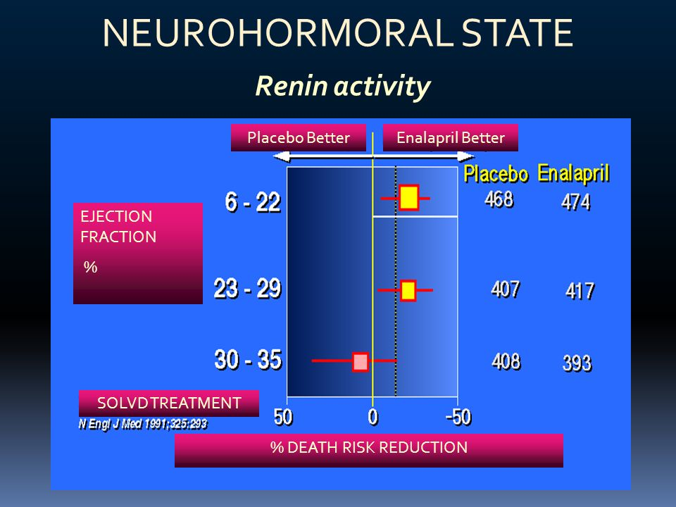 NEUROHORMORAL STATE Renin activity EJECTION FRACTION % Placebo BetterEnalapril Better SOLVD TREATMENT % DEATH RISK REDUCTION