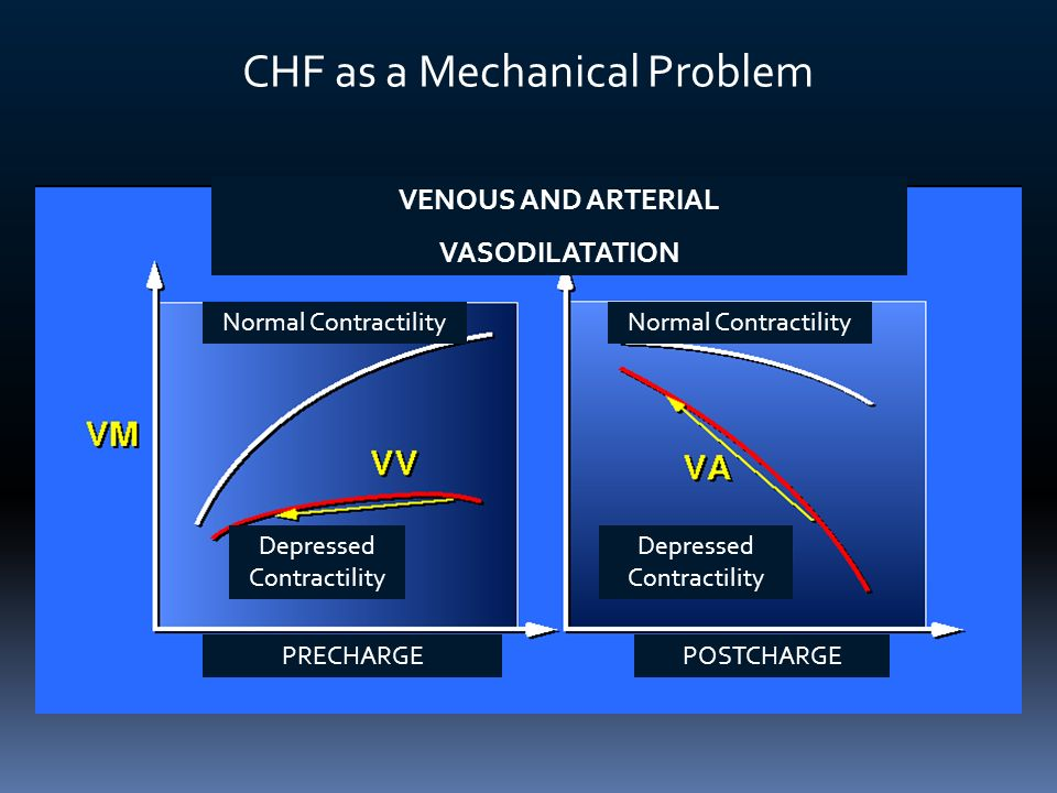 ANEMIA AND CONGESTIVE HEART FAILURE Prevalence of anemia in CHF patients McClellan (Hct<40%)Androne (Hct<41% - 38%)Silverberg (Hb<12 g/dl) Wexler (Hb<12 g/dl) Wisniacki (Hb<12 g/dl) OPTIME-CHF (Hb<13 -<12 g/dl) Kosiborod (Hct<37%) STAMINA-CHF (Hb<13 -<12 g/dl) Horwich (Hb<13 -<12 g/dl)Herzog (ICD-9 Codes) Euro HF survey (Hb<11g/dl) PRAISE (Hct<37.6%) RENAISSANCE (Hb<11g/dlCOPERNICUS (Hb<12.5 g/dl) ELITE II (Hb<12.5 g/dl) Szachniewicz (Hb<11g/dl) Ezekowitz (ICD-9 Codes) IN-CHF (Hb<12 -<11 g/dl)Tanner (Hb<12 g/dl)Cromie (Hb<11g/dl) Val-HeFT (Hb<12 -<11 g/dl) The prevalence of anemia in heart failure patients is approximately: 30% for In-patients 20% for Out-patients