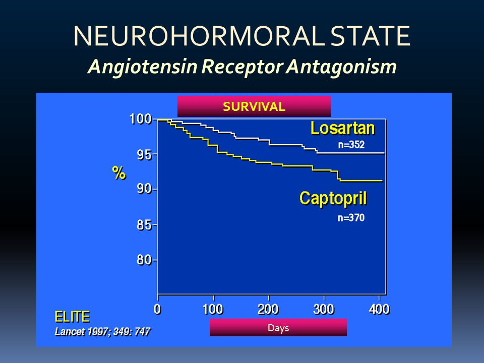 NEUROHORMORAL STATE Angiotensin Receptor Antagonism SURVIVAL Days