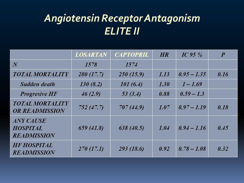 Angiotensin Receptor Antagonism ELITE II LOSARTANCAPTOPRILHRIC 95 %P N15781574 TOTAL MORTALITY280 (17.7)250 (15.9)1.130.95 – 1.350.16 Sudden death130