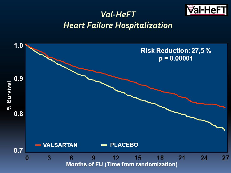 1.0 0.9 0.8 0.7 Risk Reduction: 27,5 % p = 0.00001 VALSARTAN PLACEBO 369122118152427 0 Val-HeFT Heart Failure Hospitalization Months of FU (Time from