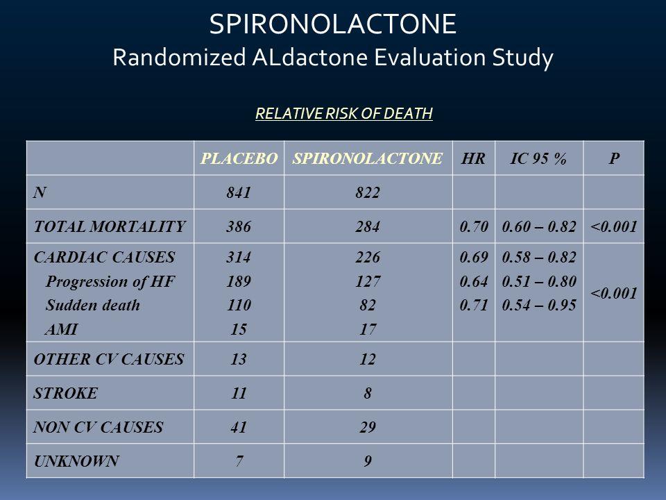 SPIRONOLACTONE Randomized ALdactone Evaluation Study PLACEBOSPIRONOLACTONEHRIC 95 %P N841822 TOTAL MORTALITY3862840.700.60 – 0.82<0.001 CARDIAC CAUSES