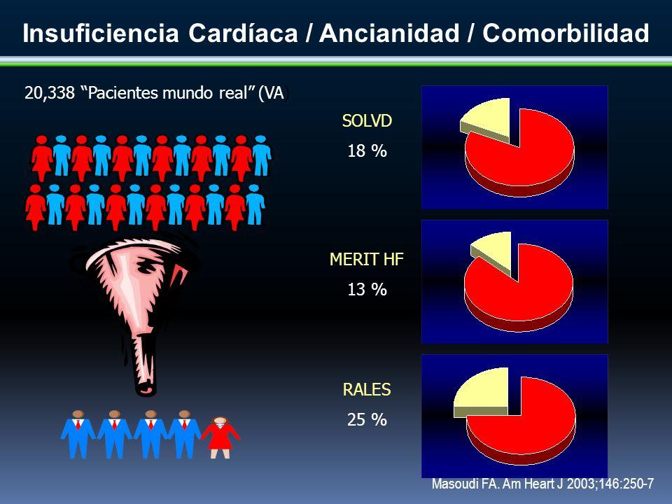 SOLVD 18 % MERIT HF 13 % RALES 25 % Insuficiencia Cardíaca / Ancianidad / Comorbilidad 20,338 Pacientes mundo real (VA) Masoudi FA. Am Heart J 2003;14