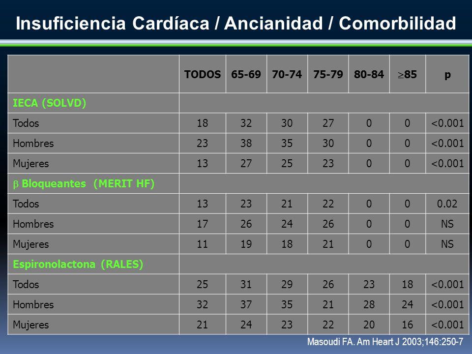 Insuficiencia Cardíaca / Ancianidad / Comorbilidad TODOS65-6970-7475-7980-84 85 p IECA (SOLVD) Todos1832302700<0.001 Hombres2338353000<0.001 Mujeres13