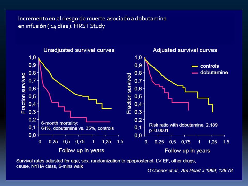 Incremento en el riesgo de muerte asociado a dobutamina en infusión ( 14 días ). FIRST Study