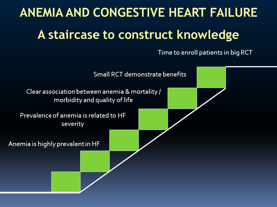 Anemia is highly prevalent in HF Prevalence of anemia is related to HF severity Clear association between anemia & mortality / morbidity and quality o