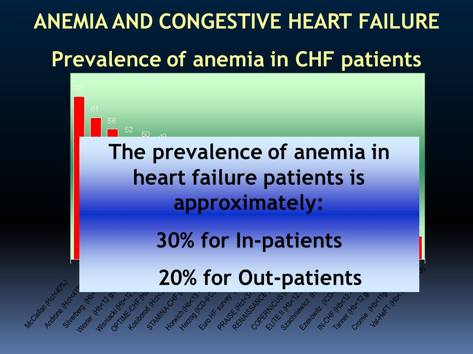 ANEMIA AND CONGESTIVE HEART FAILURE Prevalence of anemia in CHF patients McClellan (Hct<40%)Androne (Hct<41% - 38%)Silverberg (Hb<12 g/dl) Wexler (Hb<