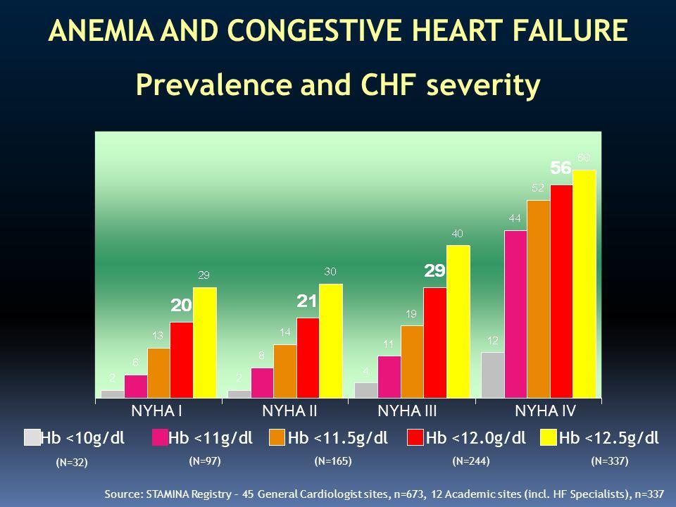 ANEMIA AND CONGESTIVE HEART FAILURE Prevalence and CHF severity NYHA INYHA IINYHA IIINYHA IV Hb <10g/dlHb <11g/dlHb <11.5g/dlHb <12.0g/dlHb <12.5g/dl
