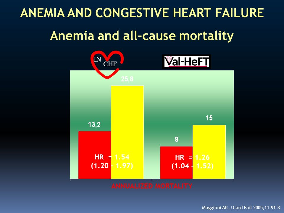 ANEMIA AND CONGESTIVE HEART FAILURE Anemia and all-cause mortality IN CHF ANNUALIZED MORTALITY Maggioni AP. J Card Fail 2005;11:91-8 HR = 1.26 (1.04 -