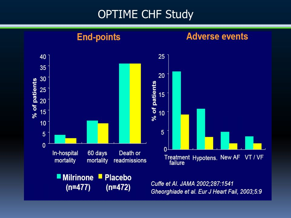 CHARM OVERALL C andesartan in Heart Failure Assessment of Reduction in Mortality and Morbidity