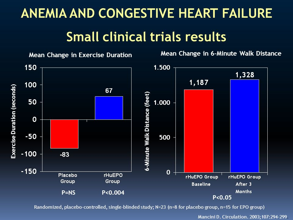 ANEMIA AND CONGESTIVE HEART FAILURE Small clinical trials results Mancini D. Circulation. 2003;107:294-299. Mean Change in Exercise Duration P<0.004 M