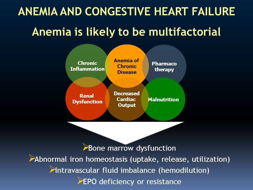 ANEMIA AND CONGESTIVE HEART FAILURE Anemia is likely to be multifactorial Anemia of Chronic Disease Pharmaco therapy Renal Dysfunction Malnutrition De