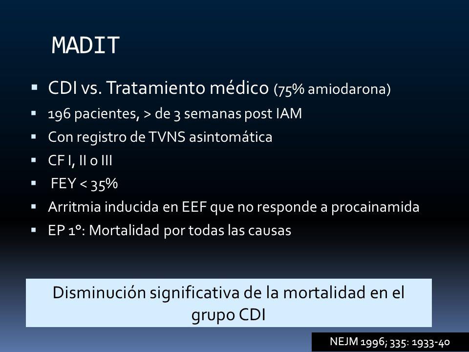 MADIT CDI vs. Tratamiento médico (75% amiodarona) 196 pacientes, > de 3 semanas post IAM Con registro de TVNS asintomática CF I, II o III FEY < 35% Ar