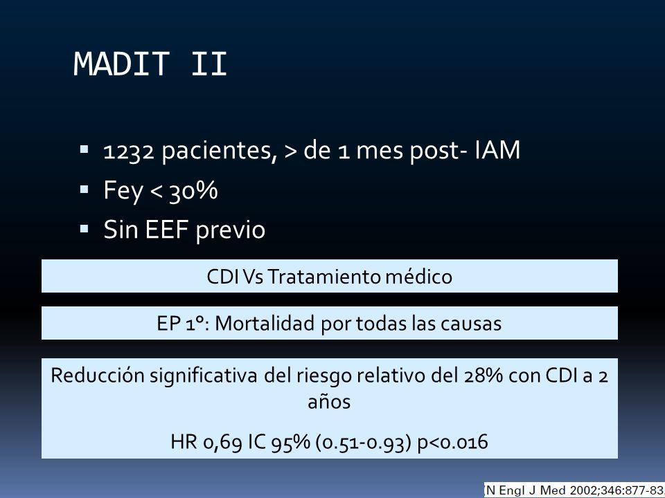 MADIT II 1232 pacientes, > de 1 mes post- IAM Fey < 30% Sin EEF previo CDI Vs Tratamiento médico Reducción significativa del riesgo relativo del 28% c