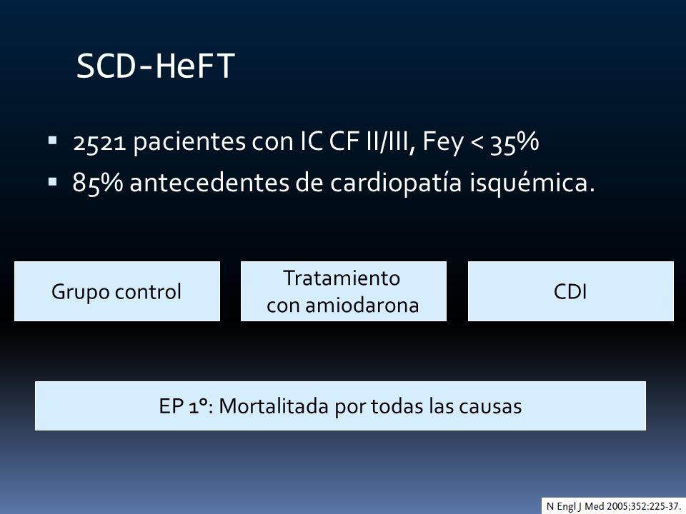 SCD-HeFT 2521 pacientes con IC CF II/III, Fey < 35% 85% antecedentes de cardiopatía isquémica. Grupo control Tratamiento con amiodarona CDI EP 1°: Mor