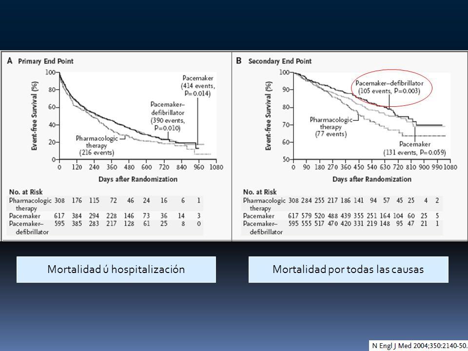 Mortalidad ú hospitalizaciónMortalidad por todas las causas
