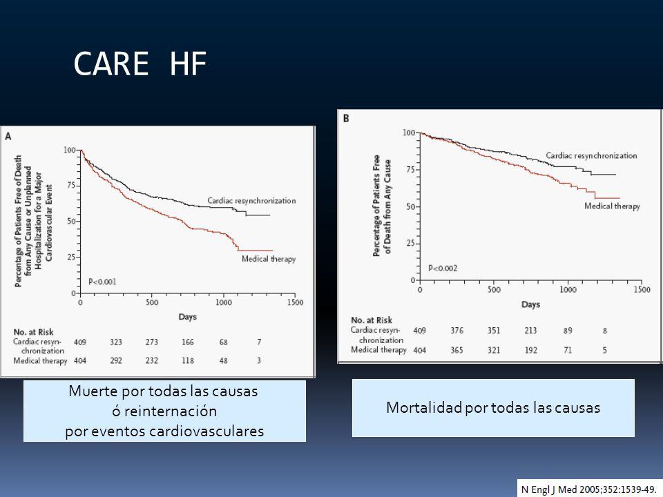 CARE HF Muerte por todas las causas ó reinternación por eventos cardiovasculares Mortalidad por todas las causas