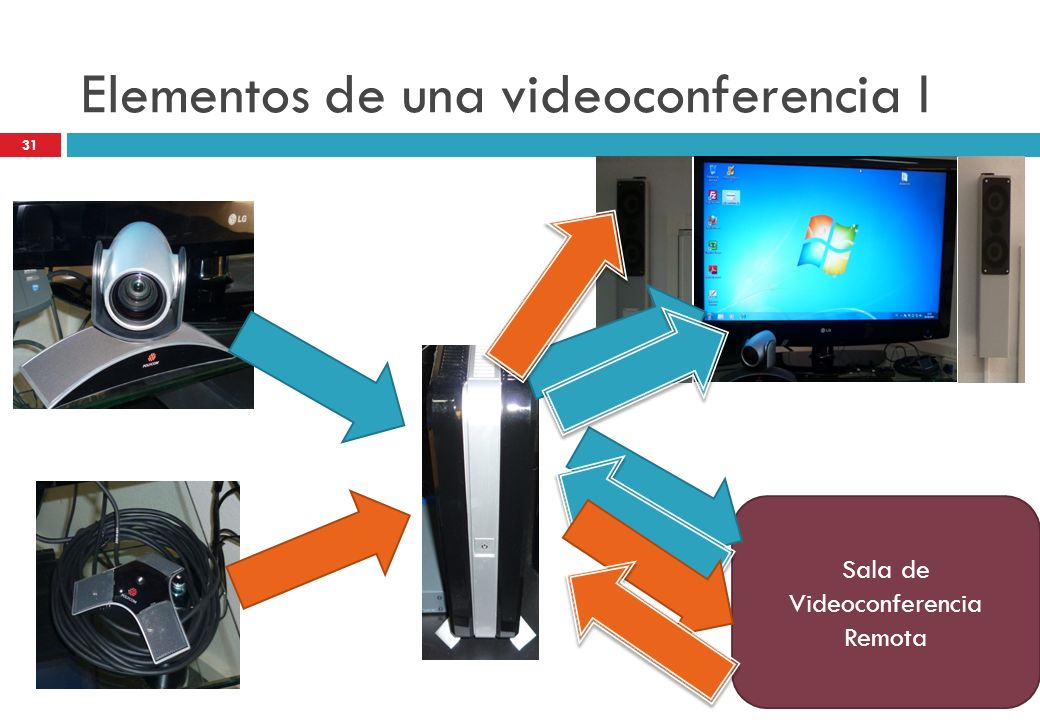 Sala de Videoconferencia Remota Elementos de una videoconferencia I 31