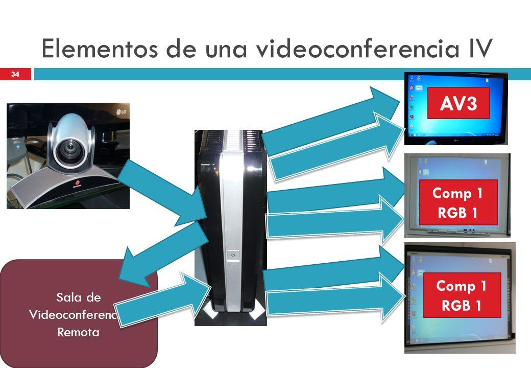 Sala de Videoconferencia Remota Elementos de una videoconferencia IV AV3 Comp 1 RGB 1 Comp 1 RGB 1 34