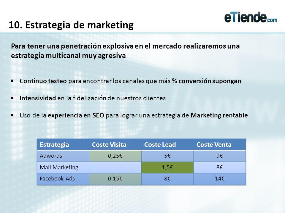 10. Estrategia de marketing Continuo testeo para encontrar los canales que más % conversión supongan Intensividad en la fidelización de nuestros clien