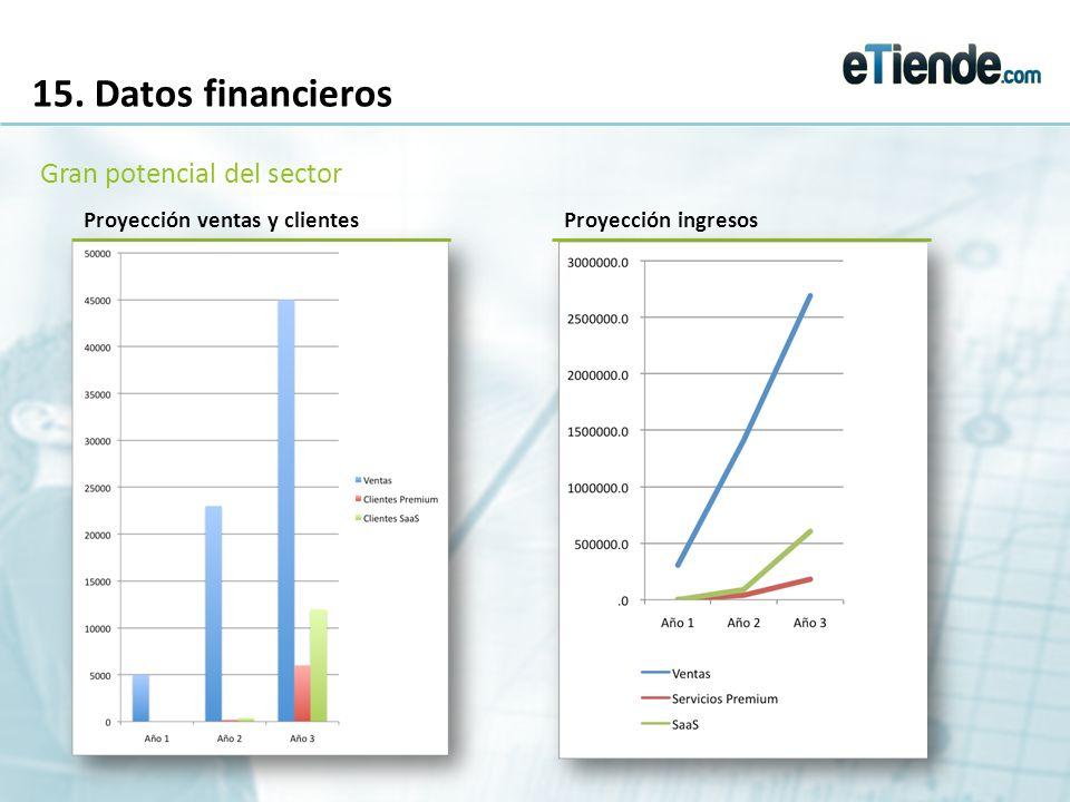 15. Datos financieros Gran potencial del sector Proyección ventas y clientesProyección ingresos