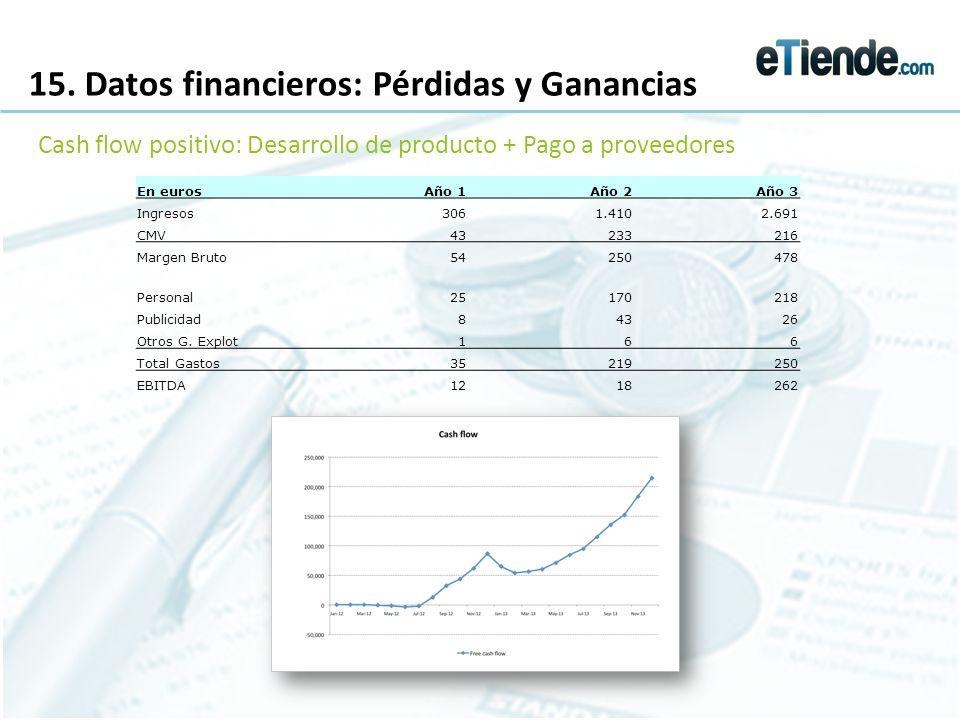 15. Datos financieros: Pérdidas y Ganancias Cash flow positivo: Desarrollo de producto + Pago a proveedores En eurosAño 1Año 2Año 3 Ingresos3061.4102.