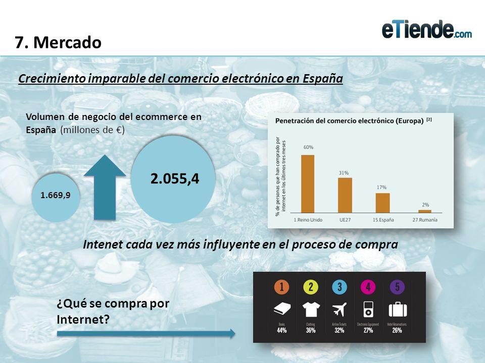 7. Mercado Crecimiento imparable del comercio electrónico en España 1.669,9 2.055,4 Volumen de negocio del ecommerce en España (millones de ) Intenet