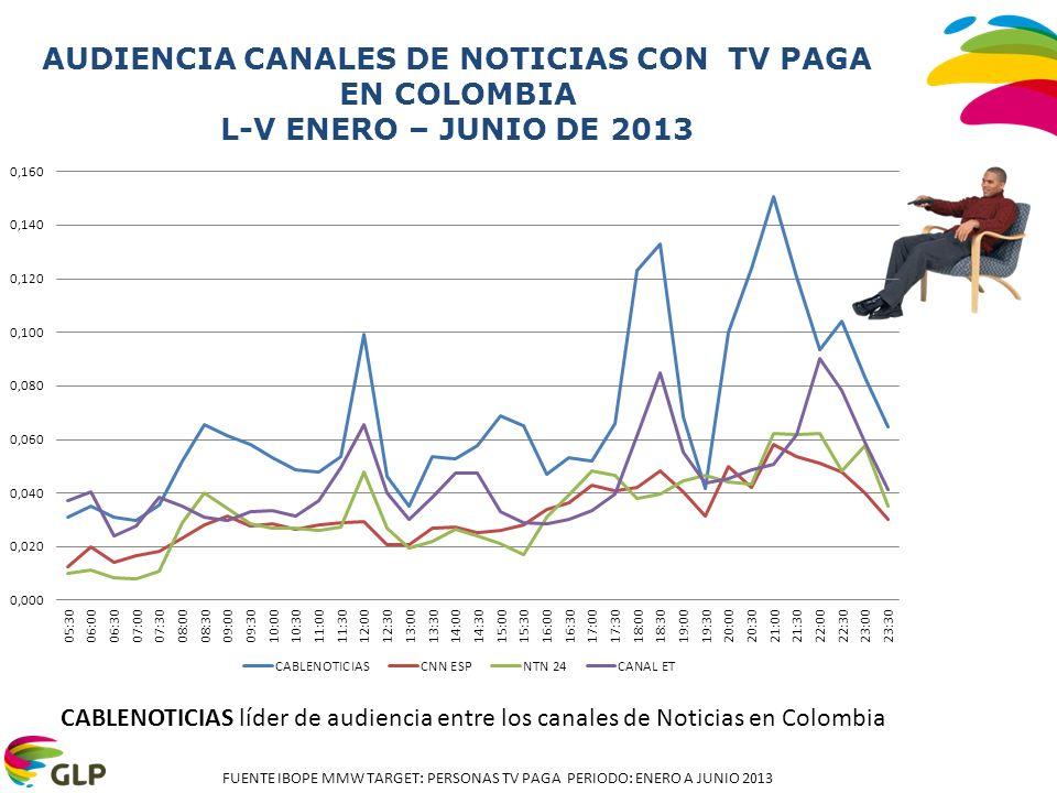 Fuente EGM 2012 ola 3 Población Nacional: 17235.500 AUDIENCIA CANALES DE NOTICIAS CON TV PAGA EN COLOMBIA SDF ENERO – JUNIO DE 2013 CABLENOTICIAS líder de audiencia entre los canales de Noticias en Colombia FUENTE IBOPE MMW TARGET: PERSONAS TV PAGA PERIODO: ENERO A JUNIO 2013