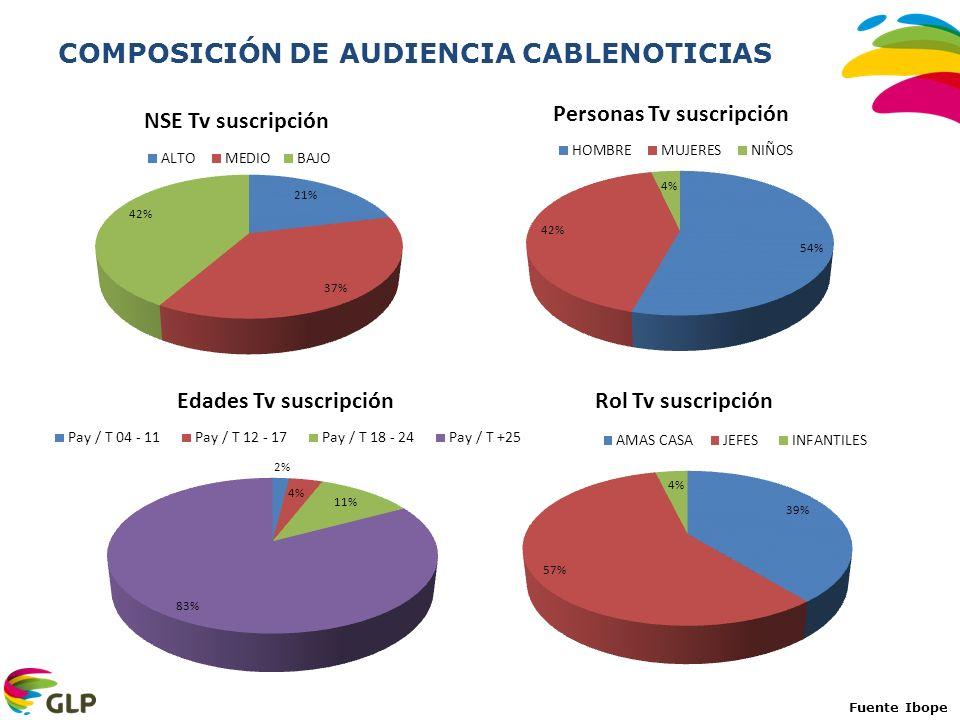 Fuente EGM 2012 ola 3 Población Nacional: 17235.500 Fuente Ibope Marzo 2013, 6.00 a 24.00, Personas 18+ tvs, sin canales infantiles RANKING CANALES TV PAGA MARZO: