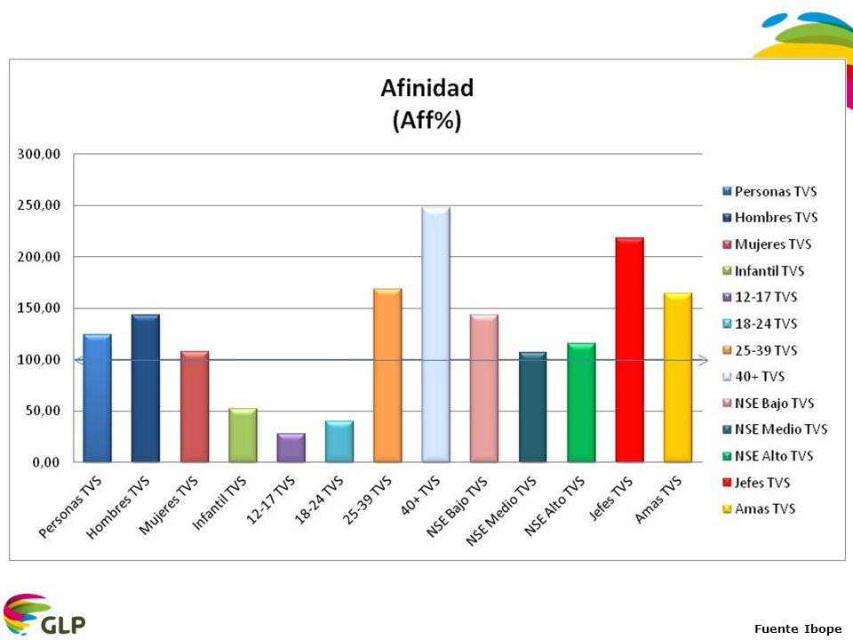 Fuente EGM 2012 ola 3 Población Nacional: 17235.500 Fuente Ibope